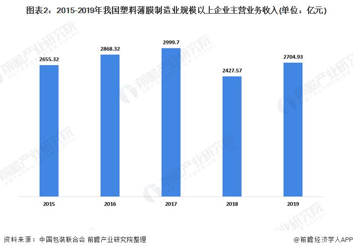 图表2:2015-2019年我国塑料薄膜制造业规模以上企业主营业务收入(单位:亿元)