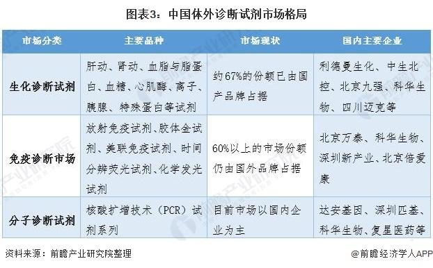图表3:中国体外诊断试剂市场格局