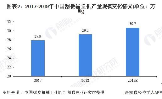 图表2:2017-2019年中国刮板输送机产量规模变化情况(单位:万吨)