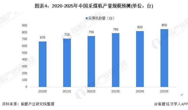 图表4:2020-2025年中国采煤机产量规模预测(单位:台)
