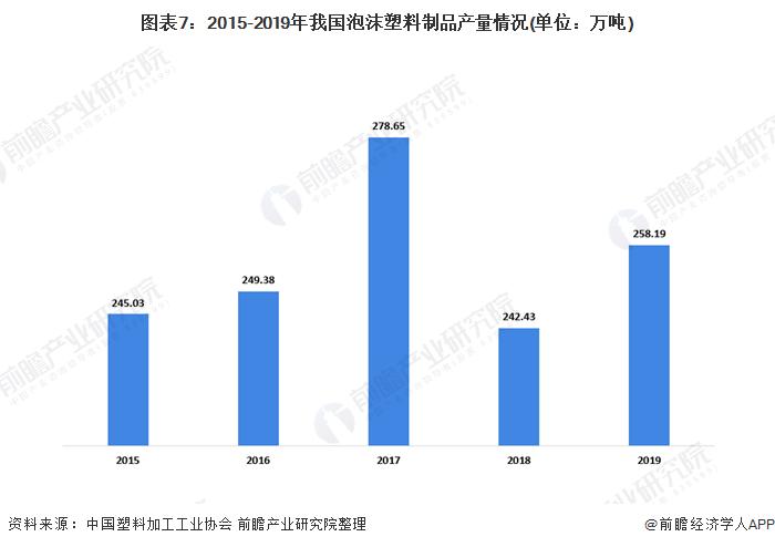 图表7:2015-2019年我国泡沫塑料制品产量情况(单位:万吨)