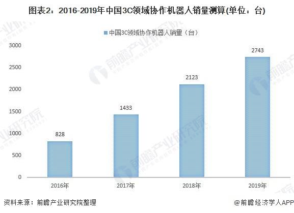图表2:2016-2019年中国3C领域协作机器人销量测算(单位:台)