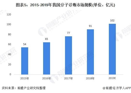 图表5:2015-2019年我国分子诊断市场规模(单位:亿元)