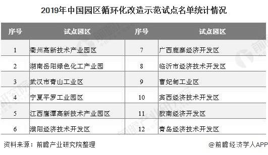 2019年中国园区循环化改造示范试点名单统计情况