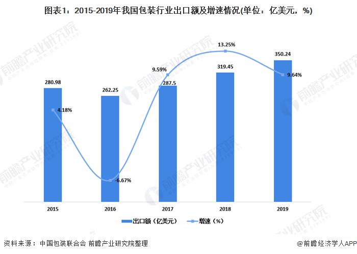 图表1:2015-2019年我国包装行业出口额及增速情况(单位:亿美元,%)