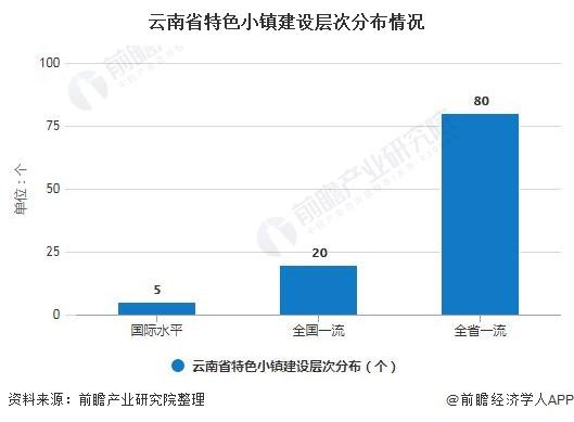 云南省特色小镇建设层次分布情况