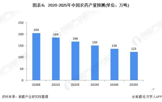 图表6:2020-2025年中国农药产量预测(单位:万吨)