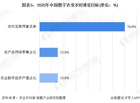 图表5:2025年中国数字农业农村建设目标(单位:%)