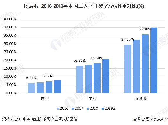 图表4:2016-2019年中国三大产业数字经济比重对比(%)