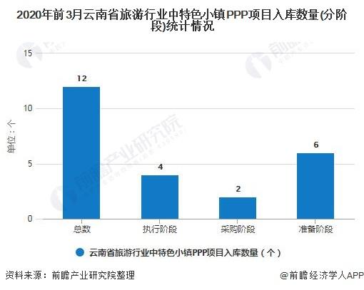 2020年前3月云南省旅游行业中特色小镇PPP项目入库数量(分阶段)统计情况