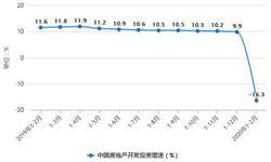 2020年1-2月中国房地产行业市场分析:开发投资突破万亿 <em>商品房</em><em>销售</em>额突破8000亿