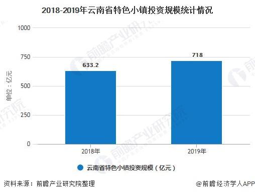 2018-2019年云南省特色小镇投资规模统计情况
