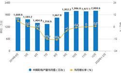 2020年1-2月中国<em>彩电</em>行业市场分析:产量将近2000万台 出口量突破千万台