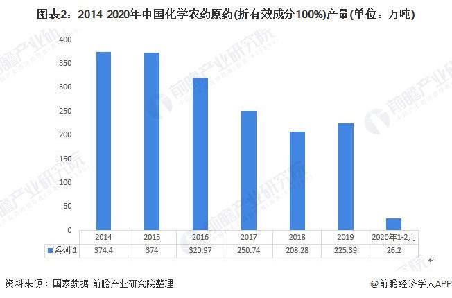 图表2:2014-2020年中国化学农药原药(折有效成分100%)产量(单位:万吨)