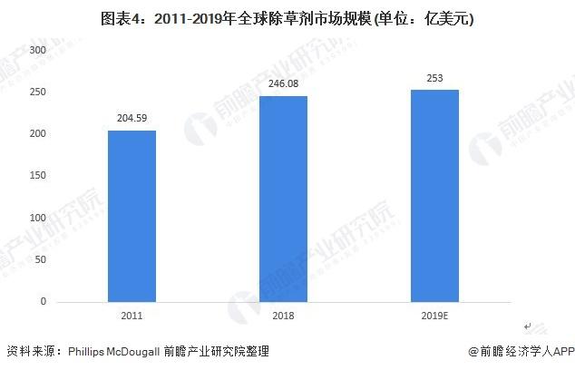 图表4:2011-2019年全球除草剂市场规模(单位:亿美元)