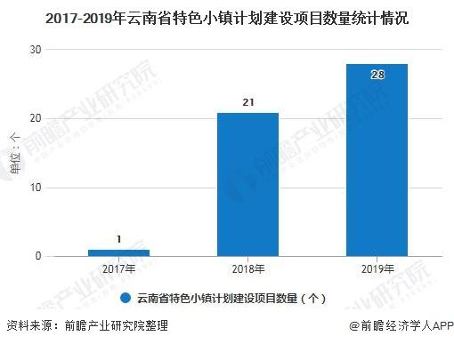 2017-2019年云南省特色小镇计划建设项目数量统计情况