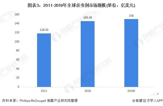 图表3:2011-2019年全球杀虫剂市场规模(单位:亿美元)