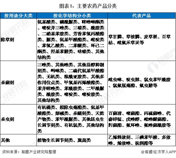 图表1:主要农药产品分类