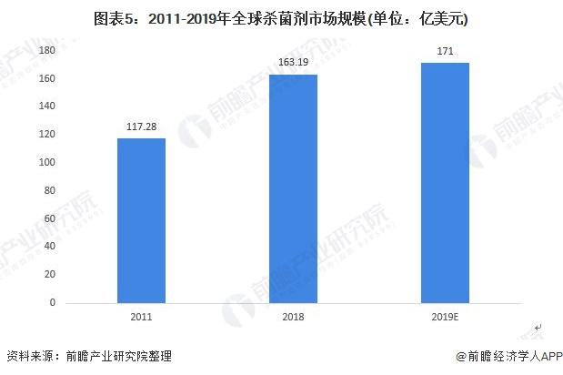图表5:2011-2019年全球杀菌剂市场规模(单位:亿美元)