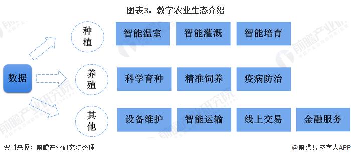 图表3:数字农业生态介绍