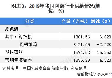 图表3:2019年我国包装行业供给情况(单位:%)