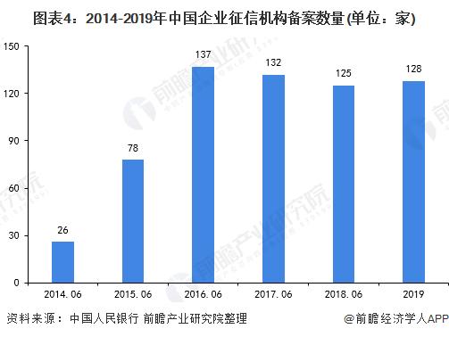 图表4:2014-2019年中国企业征信机构备案数量(单位:家)