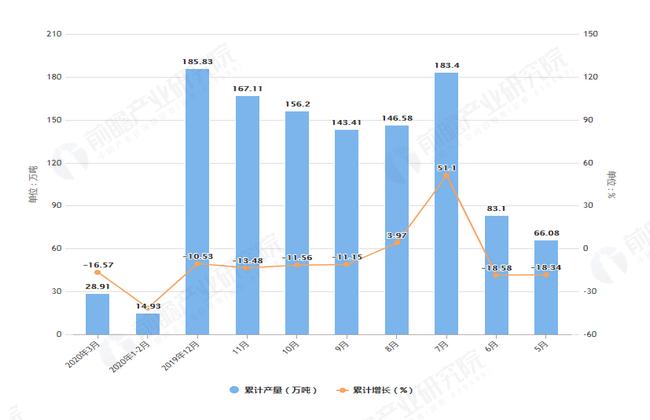 2020年3月前河北省塑料制品产量及增长情况图