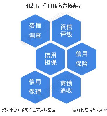 图表1:信用服务市场类型