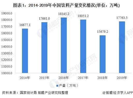 图表1:2014-2019年中国饮料产量变化情况(单位:万吨)