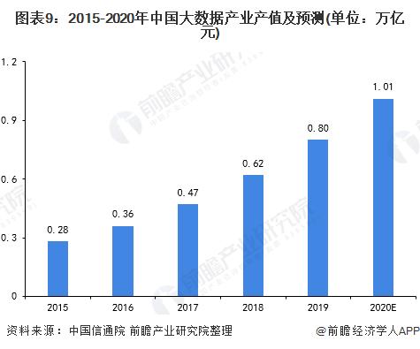 图表9:2015-2020年中国大数据产业产值及预测(单位:万亿元)