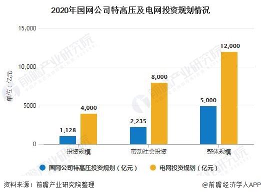 2020年国网企业特高压及电网投资规划情况