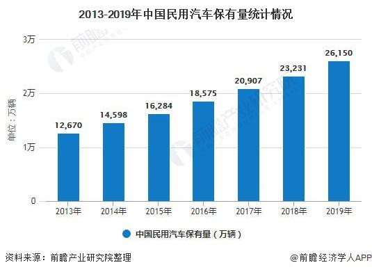 2013-2019年中国民用汽车保有量统计情况