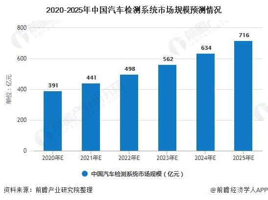 2020-2025年中国汽车检测系统市场规模预测情况