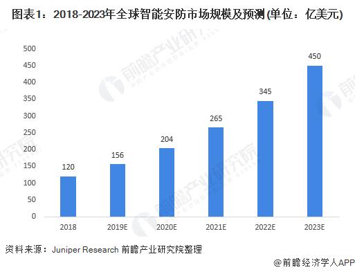 图表1:2018-2023年全球智能安防市场规模及预测(单位:亿美元)