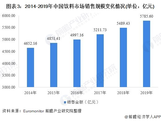 图表3:2014-2019年中国饮料市场销售规模变化情况(单位:亿元)