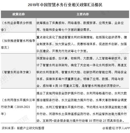 2019年中国智慧水务行业相关政策汇总情况