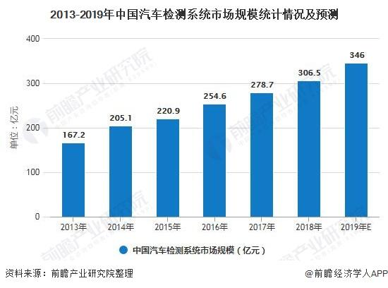 2013-2019年中国汽车检测系统市场规模统计情况及预测