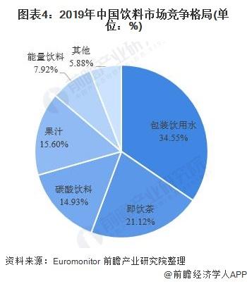 图表4:2019年中国饮料市场竞争格局(单位:%)