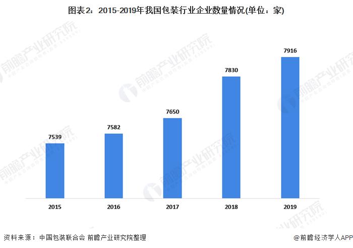 图表2:2015-2019年我国包装行业企业数量情况(单位:家)