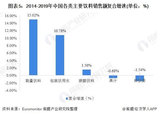 图表5:2014-2019年中国各类主要饮料销售额复合增速(单位:%)