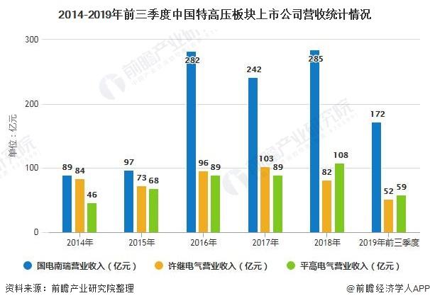 2014-2019年前三季度中国特高压板块上市企业营收统计情况