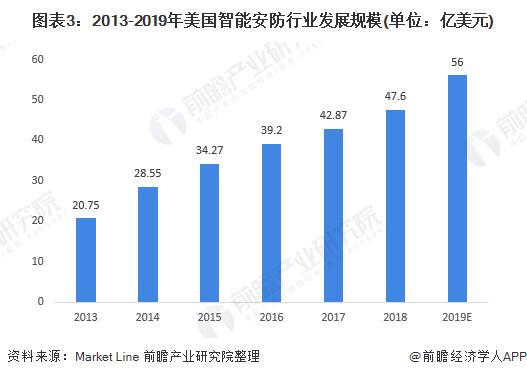 图表3:2013-2019年美国智能安防行业发展规模(单位:亿美元)