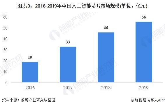 图表3:2016-2019年中国人工智能芯片市场规模(单位:亿元)