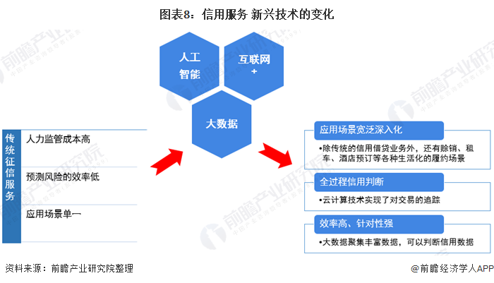 图表8:信用服务+新兴技术的变化