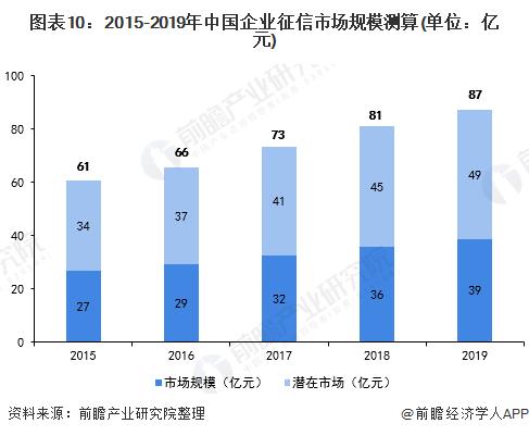 图表10:2015-2019年中国企业征信市场规模测算(单位:亿元)