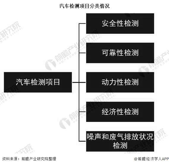 汽车检测项目分类情况