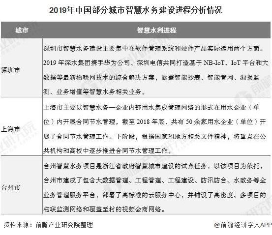 2019年中国部分城市智慧水务建设进程分析情况