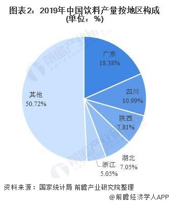 图表2:2019年中国饮料产量按地区构成(单位:%)