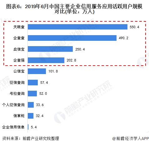 图表6:2019年6月中国主要企业信用服务应用活跃用户规模对比(单位:万人)