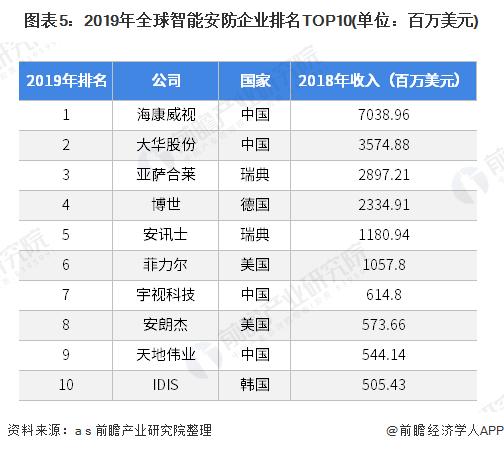 图表5:2019年全球智能安防企业排名TOP10(单位:百万美元)